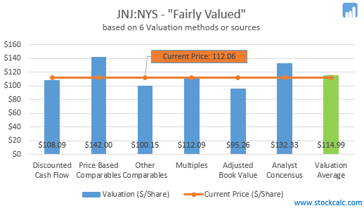 Fundamental Valuation Graph of JNJ