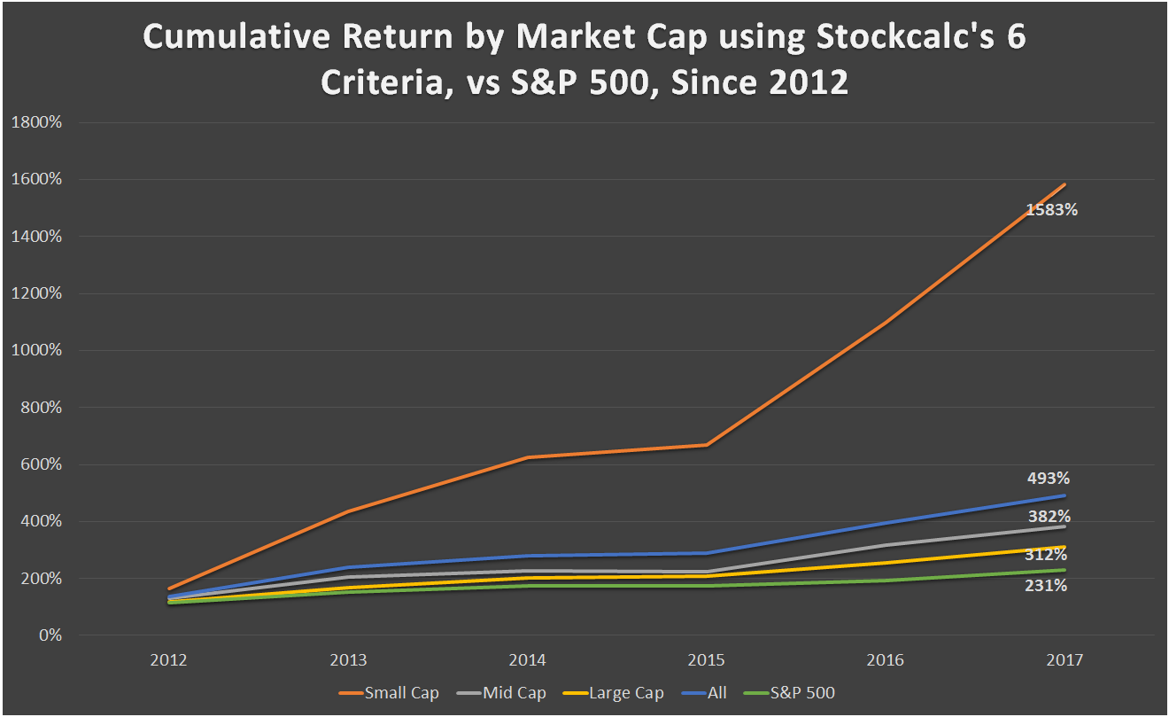Cumulative Return by Market Cap using Stockcalc's 6 Criteria vs S$P 500